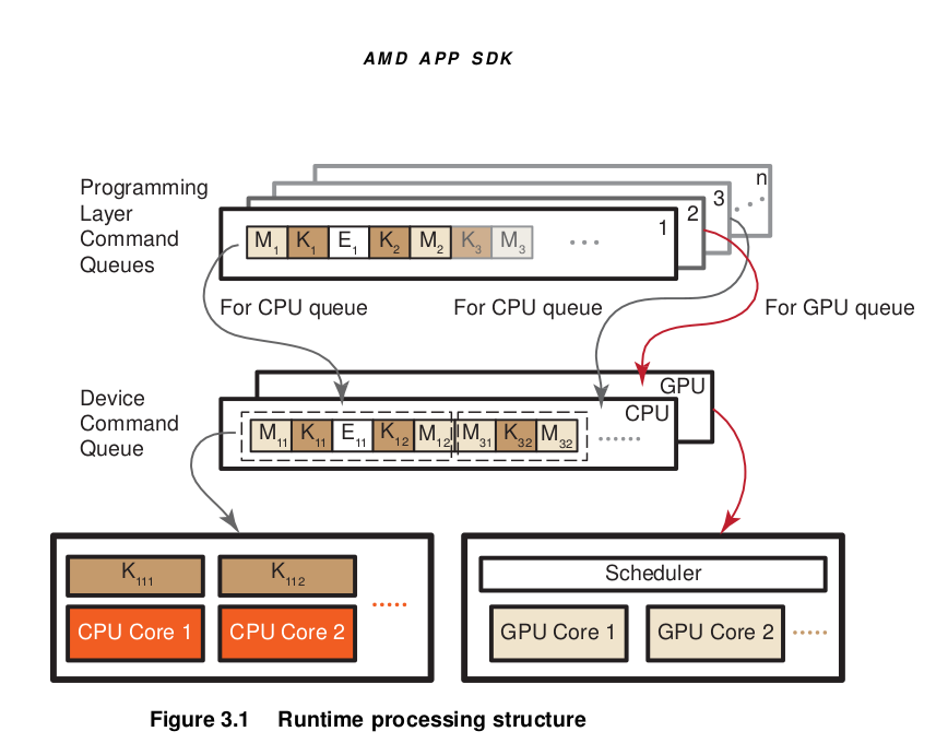 OpenCL Programming Guide — ROCm Documentation 1 0 0