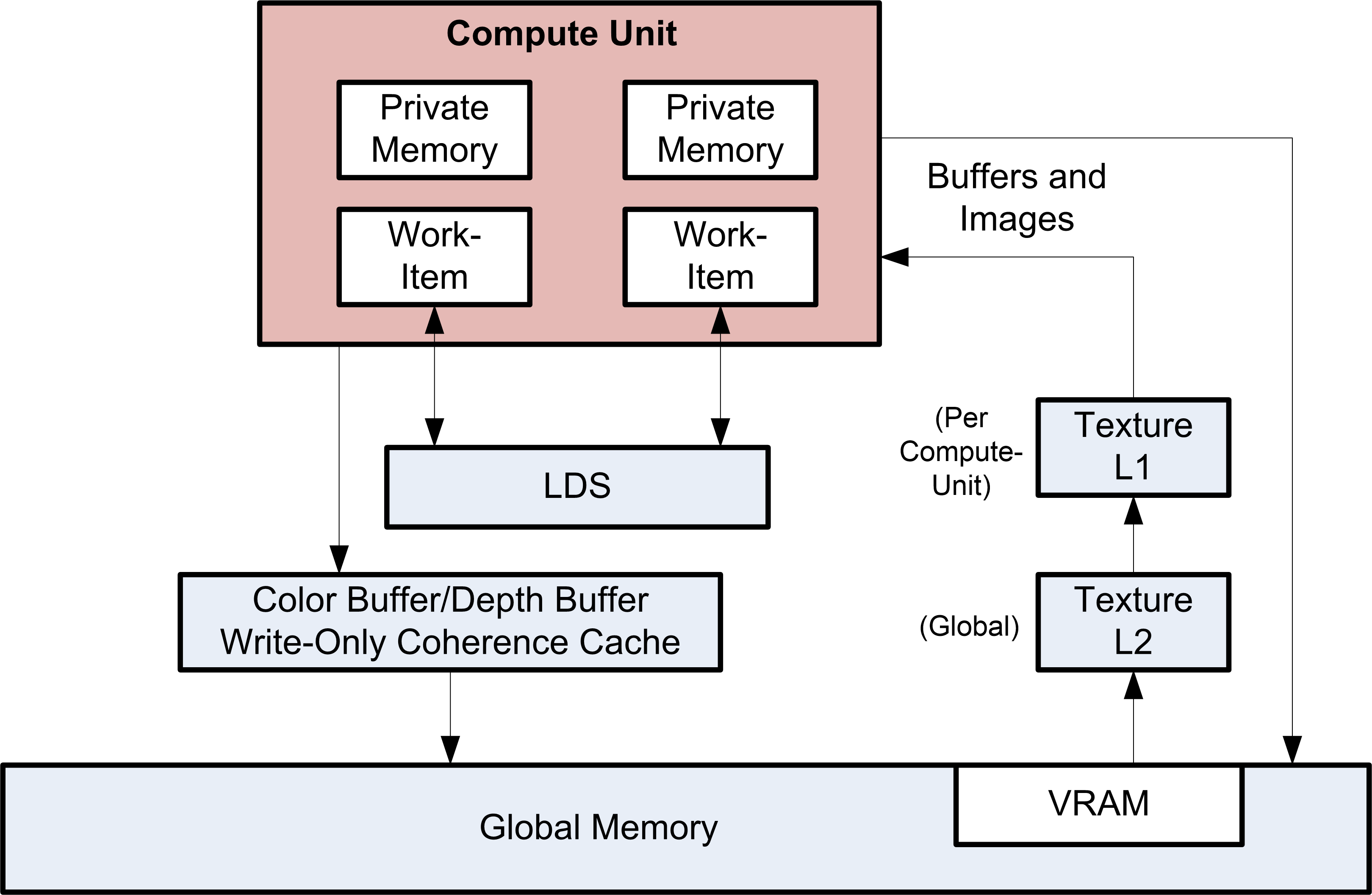 Vega Instruction Set Architecture Rocm Documentation Latest Here Are The Diagrams For Intermediate Switches Marked With L1 L2 Fig 10 2